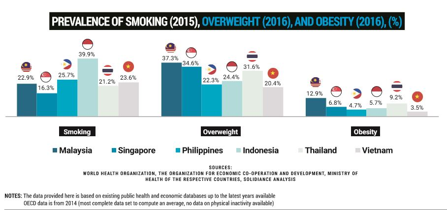 Smoking Prevalence in Indonesia