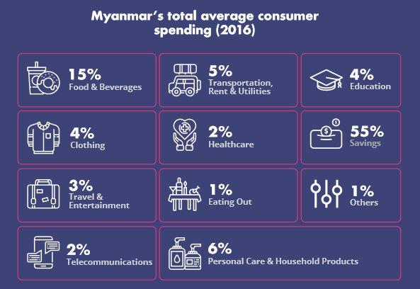 Myanmar's F&B is a Promising Market in Southeast Asia