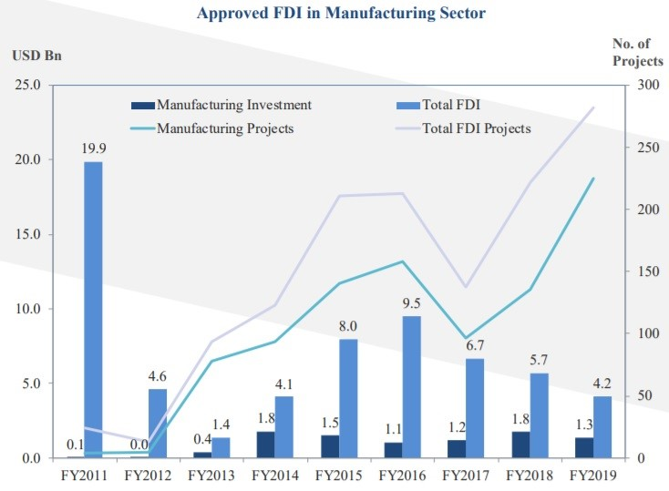 Foreign investment in myanmar 2021 honda first reit distribution reinvestment plan