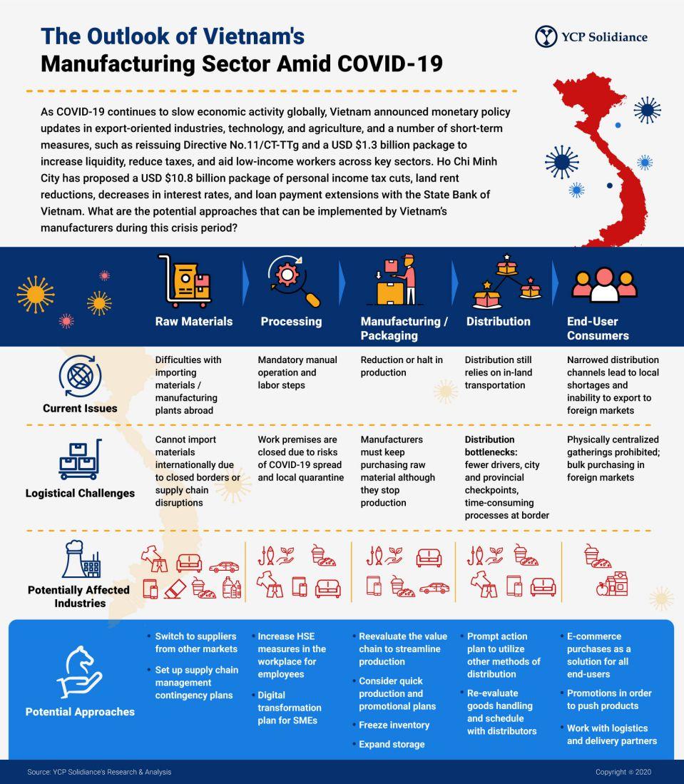 Vietnam's Manufacturing Landscape Amid COVID 19